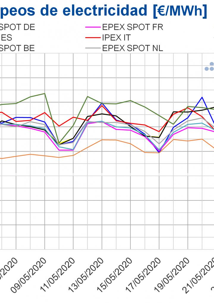 AleaSoft: La producción eólica continúa favoreciendo los precios bajos de los mercados eléctricos europeos