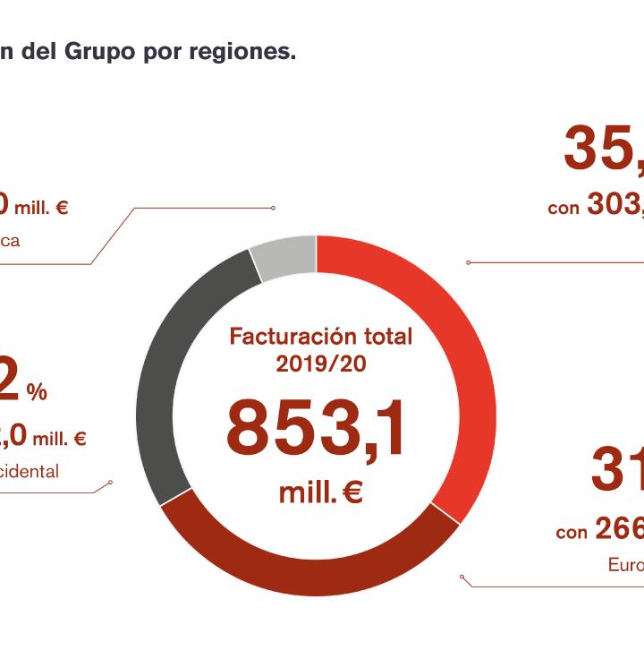 El Grupo EOS registró un exitoso ejercicio 2019/20