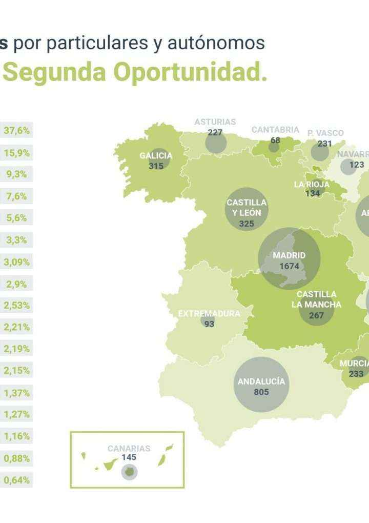Repara tu deuda informa que 295 personas en Castilla y León se acogen a la Ley de Segunda Oportunidad