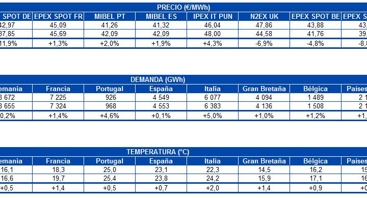 AleaSoft: Los precios de los mercados europeos vuelven a recuperarse por las renovables y las temperaturas