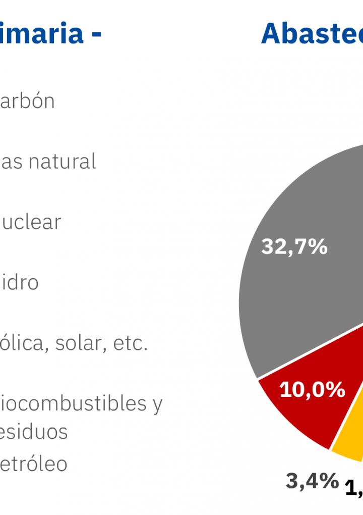 AleaSoft: Canibalización de precios y financiación, los temas que más preocupan a los proyectos renovables