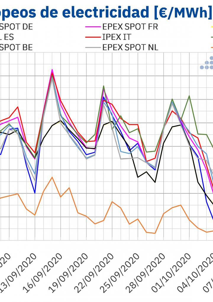 AleaSoft: Los mercados europeos se recuperan tras el descenso de la eólica y el aumento de la demanda