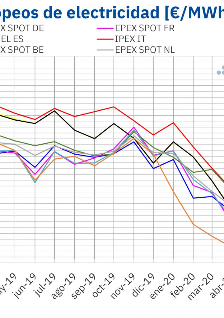 AleaSoft: Significativas subidas de precios en los mercados en q3 pero sin alcanzar los valores de 2019