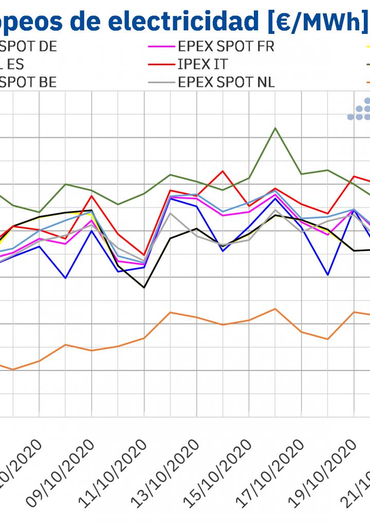 AleaSoft: Vuelven los precios negativos a los mercados eléctricos europeos por la alta producción eólica