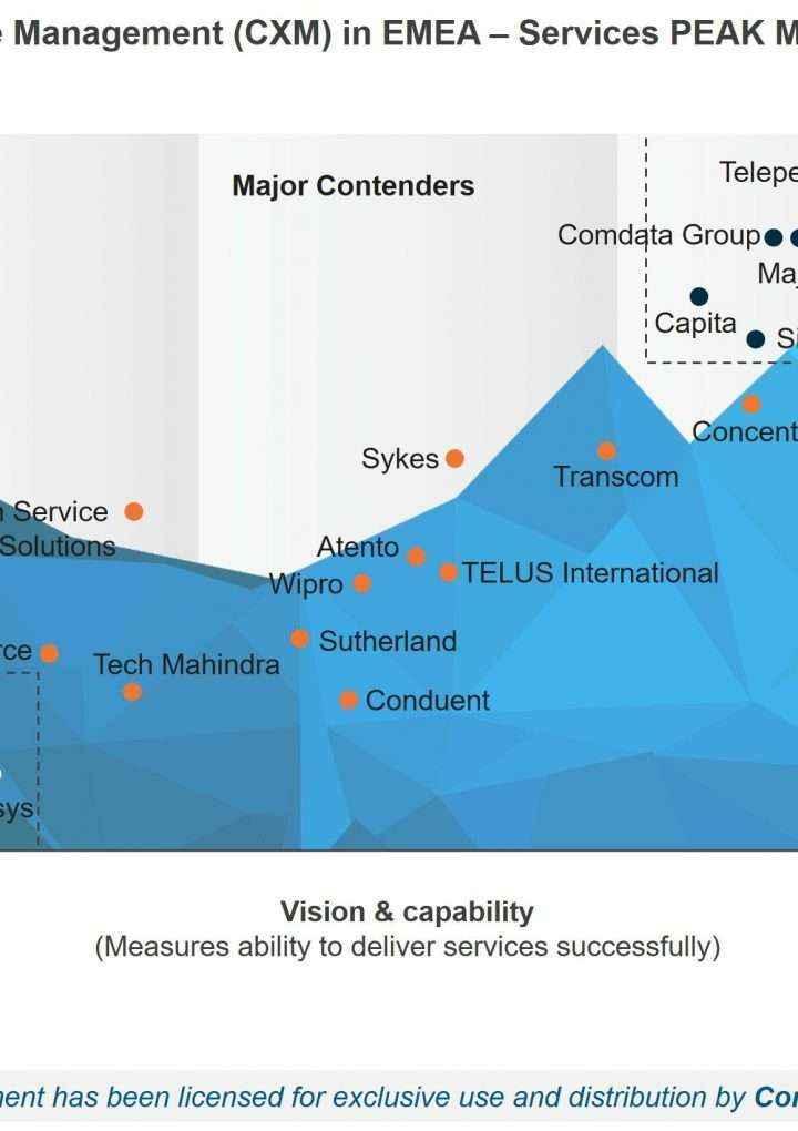 Comdata, líder en gestión de Experiencia de Cliente en EMEA según Everest Group