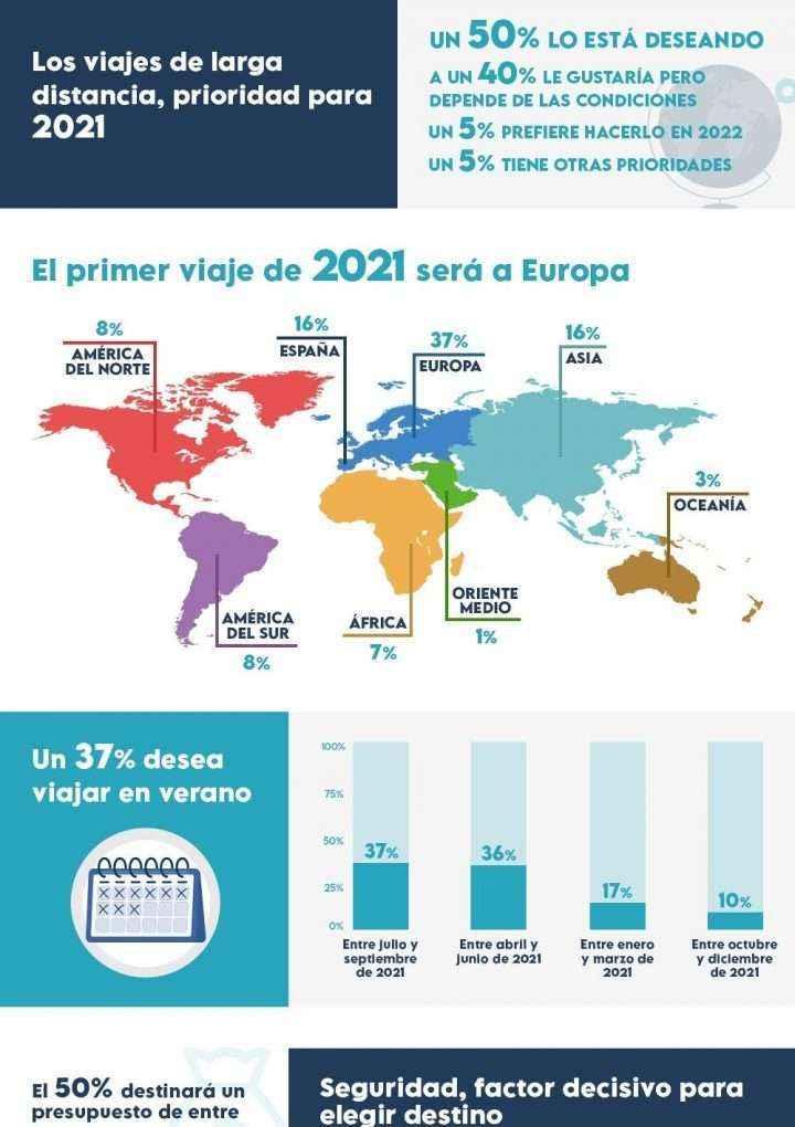 Un 75% de los viajeros tiene pensado viajar antes de final de año