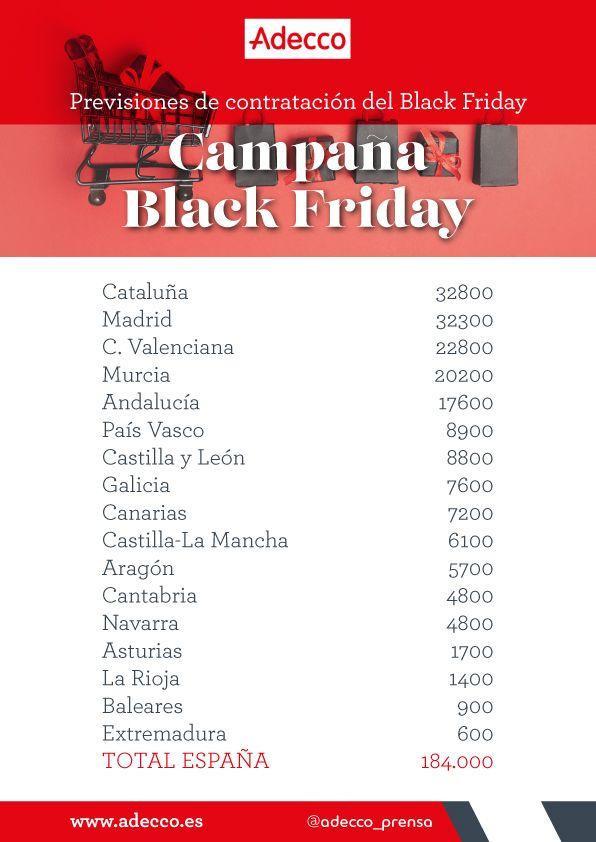 Adecco prevé que se firmarán 184.000 contratos en la campaña del Black Friday