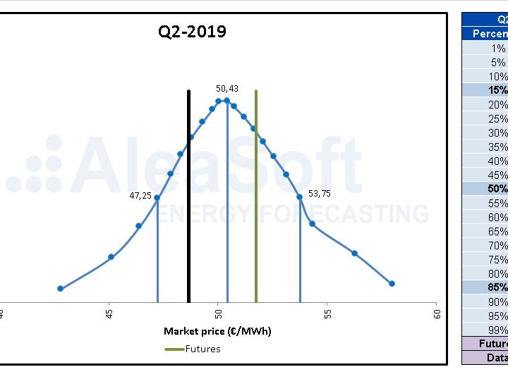 AleaSoft: La importancia de una estrategia de compra de energía basada en una visión del futuro del mercado