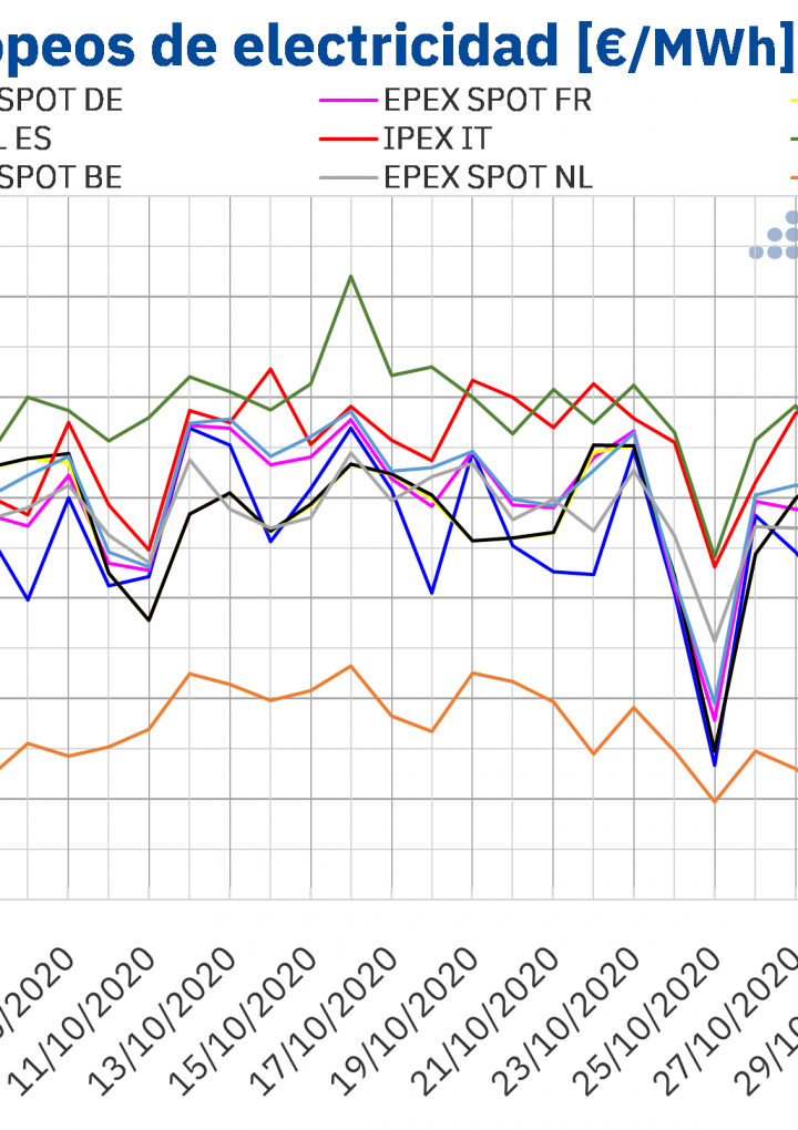 AleaSoft: Los mercados eléctricos europeos comienzan noviembre con descensos