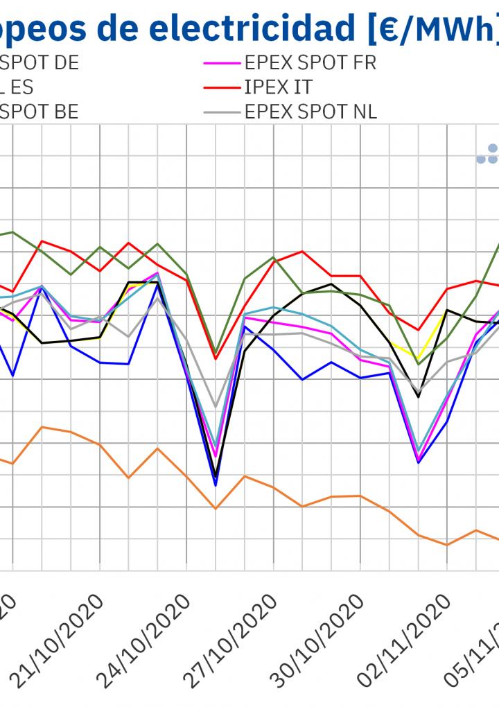 AleaSoft: Los precios de los mercados europeos siguen al alza por una mayor demanda y menos eólica