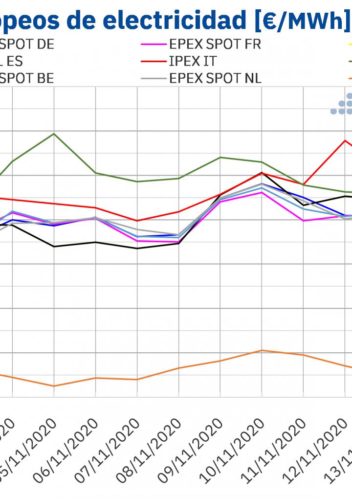AleaSoft: Precios negativos en algunos mercados al inicio de la tercera semana de noviembre por la eólica