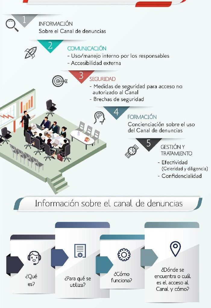 Lefebvre presenta Centinela Canal de denuncias, la herramienta para adaptar la empresa al whistelblowing