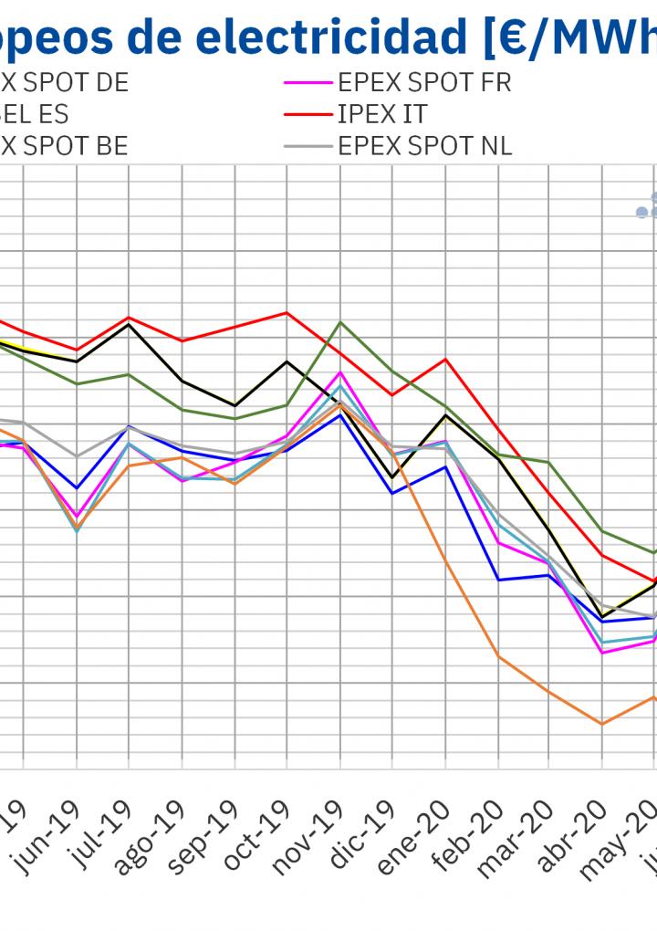 Los precios de los mercados europeos subieron en noviembre pero siguen más bajos que hace un año